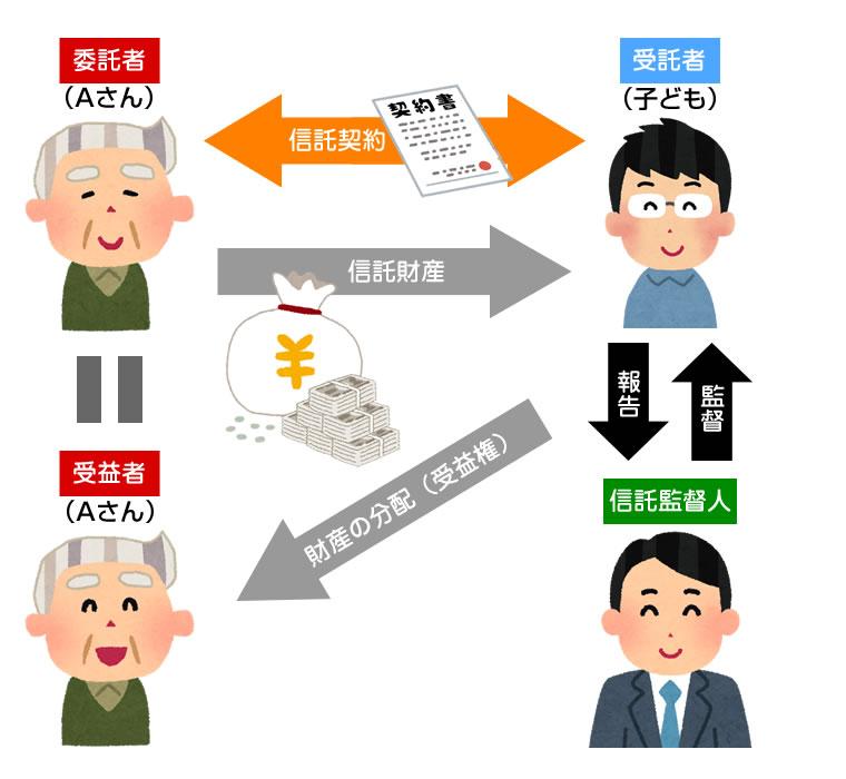 財産信託イメージ